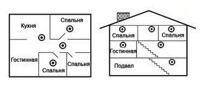 Схема установки пожарного автономного датчика дыма